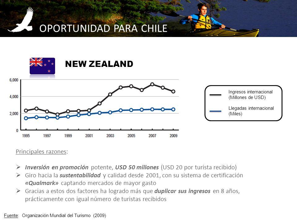 OPORTUNIDAD PARA CHILE Fuente: Organización Mundial del Turismo (2009) Llegadas internacional (Miles) Ingresos internacional (Millones de USD) Princip