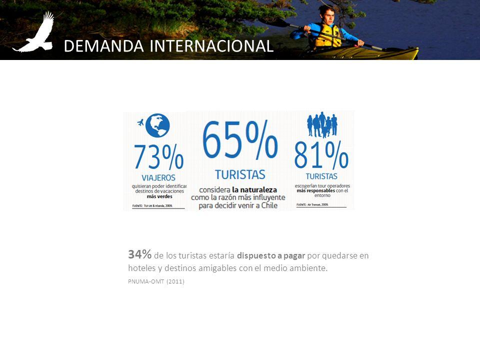 DEMANDA INTERNACIONAL 34% de los turistas estaría dispuesto a pagar por quedarse en hoteles y destinos amigables con el medio ambiente. PNUMA-OMT (201