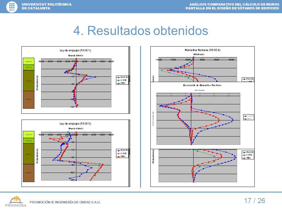 ANÁLISIS COMPARATIVO DEL CÁLCULO DE MUROS PANTALLA EN EL DISEÑO DE SÓTANOS DE EDIFICIOS UNIVERSITAT POLITÈCNICA DE CATALUNYA 17 / 26 4. Resultados obt