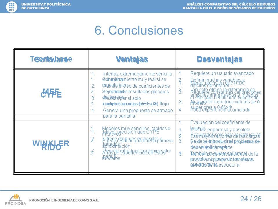 ANÁLISIS COMPARATIVO DEL CÁLCULO DE MUROS PANTALLA EN EL DISEÑO DE SÓTANOS DE EDIFICIOS UNIVERSITAT POLITÈCNICA DE CATALUNYA 24 / 26 6. Conclusiones S