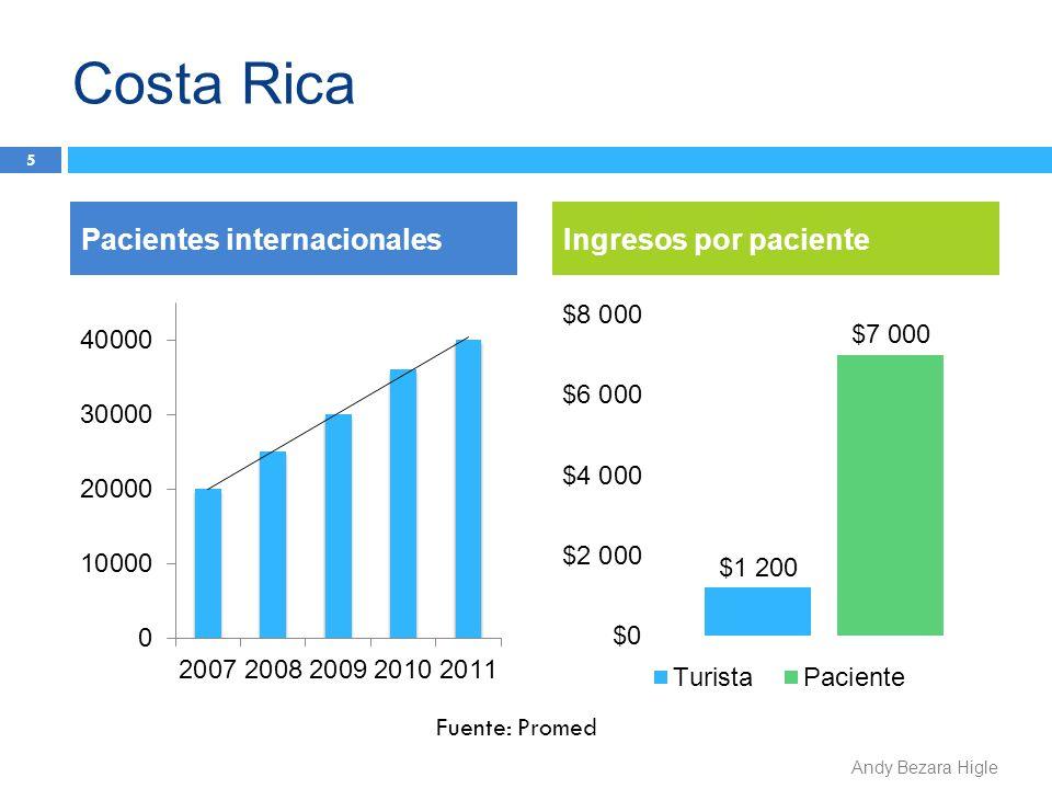 Costa Rica 6 $280 millones Comparación de ingresos40.000 pacientes233.333 turistas Andy Bezara Higle