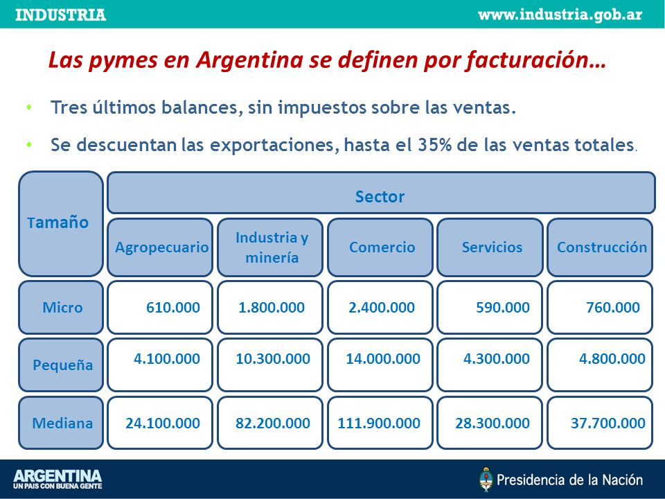 Cheques de pago diferido Obligaciones Negociables Fideicomisos Financieros: para empresas del mismo sector y/o para desarrollo de cadenas de valor Apertura de Capital FCI PyME FCI PyME Instrumentos