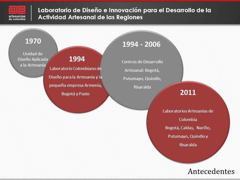 Antecedentes Unidad de Diseño Aplicada a la Artesanía 1970 1994 1994 - 2006 Centros de Desarrollo Artesanal: Bogotá, Putumayo, Quindío, Risaralda 2011