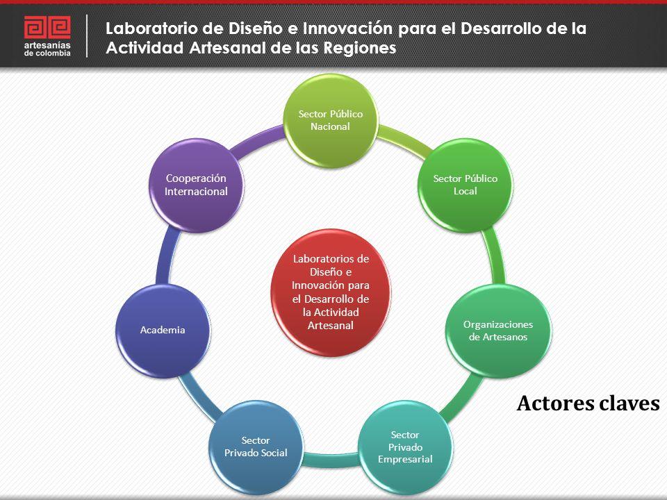 Laboratorios de Diseño e Innovación para el Desarrollo de la Actividad Artesanal Sector Público Nacional Sector Público Local Organizaciones de Artesa