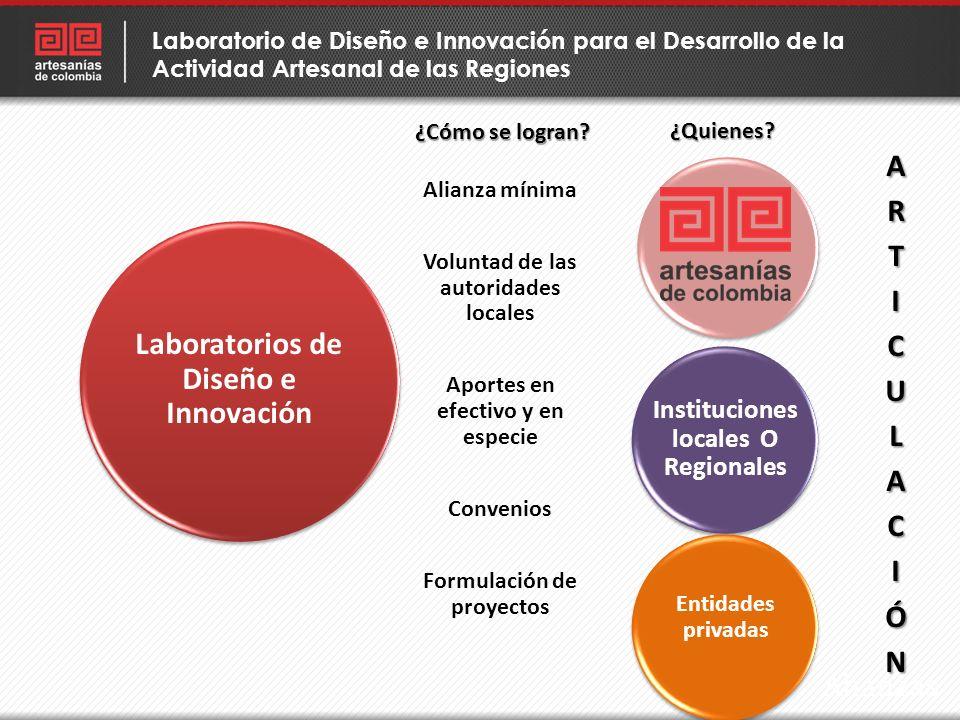 Laboratorios de Diseño e Innovación Instituciones locales O Regionales Entidades privadas Alianza mínima Voluntad de las autoridades locales Aportes e
