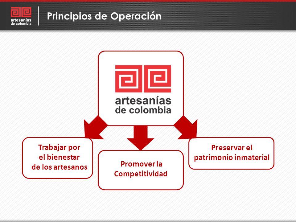 Principios de Operación Trabajar por el bienestar de los artesanos Promover la Competitividad Preservar el patrimonio inmaterial
