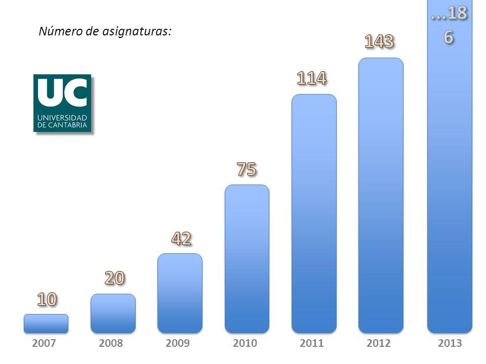 Número de asignaturas: 2007200820092010201120122013