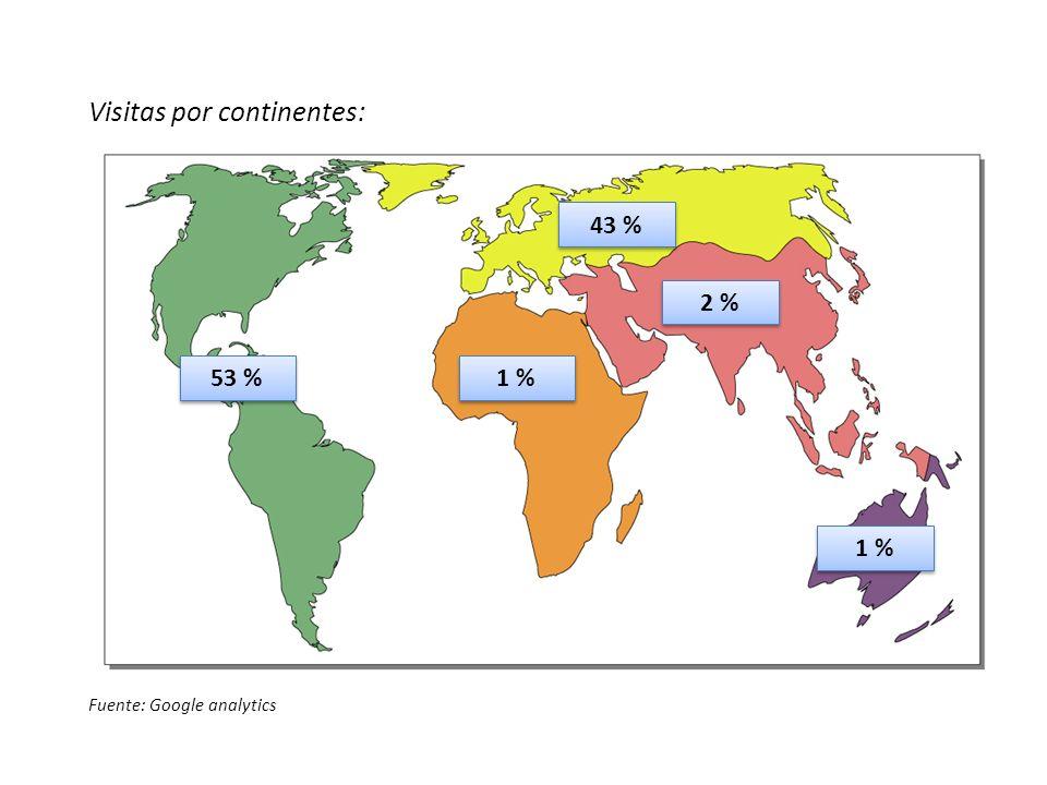 Visitas por continentes: Fuente: Google analytics 53 % 43 % 1 % 2 % 1 %