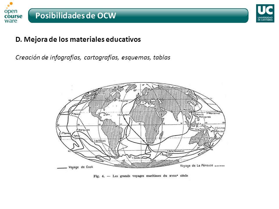 Posibilidades de OCW D. Mejora de los materiales educativos Creación de infografías, cartografías, esquemas, tablas