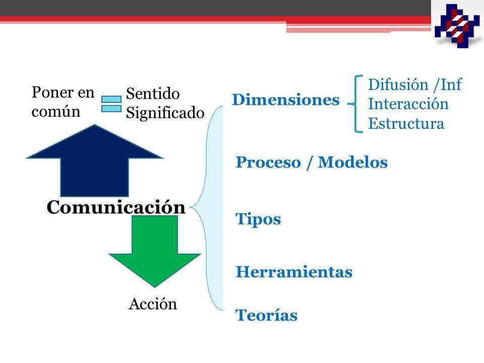 Comunicación Organizacional Comunicación Interna Comunicación Institucional Comunicación Externa Relaciones públicas Desarrollo Organizacional Recursos humanos Cultura y clima Organizacional Marketing Publicidad Promoción