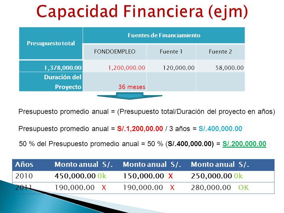 Presupuesto total Fuentes de Financiamiento FONDOEMPLEOFuente 1Fuente 2 1,378,000.001,200,000.00120,000.0058,000.00 Duración del Proyecto36 meses Presupuesto promedio anual = (Presupuesto total/Duración del proyecto en años) Presupuesto promedio anual = S/.1,200,00.00 / 3 años = S/.400,000.00 50 % del Presupuesto promedio anual = 50 % (S/.400,000.00) = S/.200,000.00 AñosMonto anual S/.