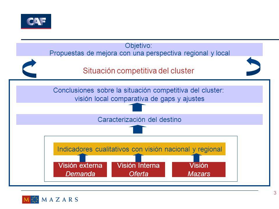 24 Gaps de competitividad de Bogotá ëImagen del destino asociada a la inseguridad y al conflicto interno del país.