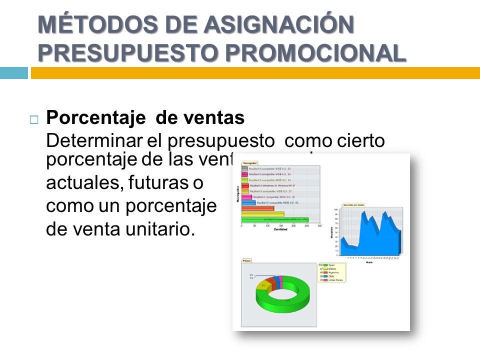 MÉTODOS DE ASIGNACIÓN PRESUPUESTO PROMOCIONAL Porcentaje de ventas Determinar el presupuesto como cierto porcentaje de las ventas pasadas, actuales, futuras o como un porcentaje de venta unitario.