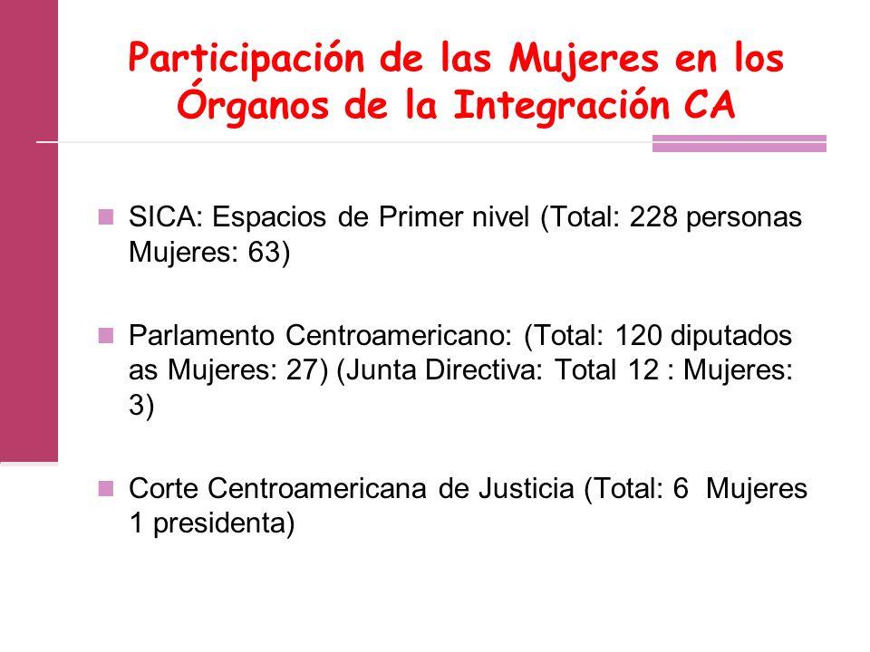 Participación de las Mujeres en los Órganos de la Integración CA SICA: Espacios de Primer nivel (Total: 228 personas Mujeres: 63) Parlamento Centroamericano: (Total: 120 diputados as Mujeres: 27) (Junta Directiva: Total 12 : Mujeres: 3) Corte Centroamericana de Justicia (Total: 6 Mujeres 1 presidenta)