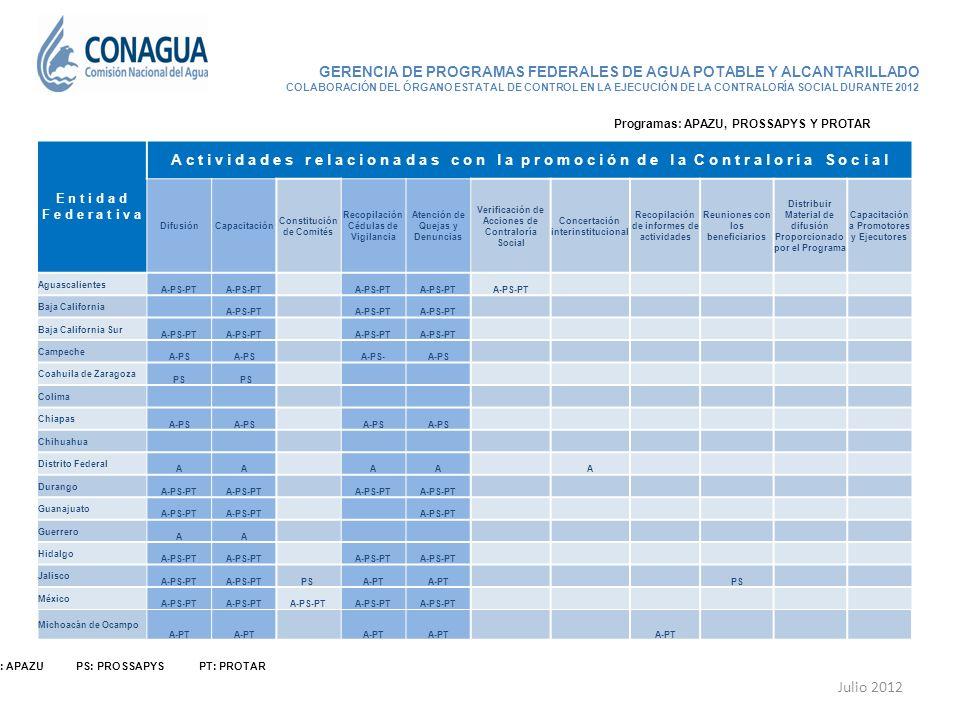 Julio 2012 A: APAZU PS: PROSSAPYS PT: PROTAR GERENCIA DE PROGRAMAS FEDERALES DE AGUA POTABLE Y ALCANTARILLADO COLABORACIÓN DEL ÓRGANO ESTATAL DE CONTR