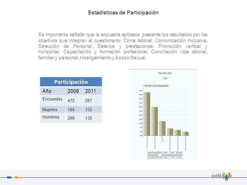 Estadísticas de Participación Es importante señalar que la encuesta aplicada presenta los resultados por los objetivos que integran el cuestionario: C