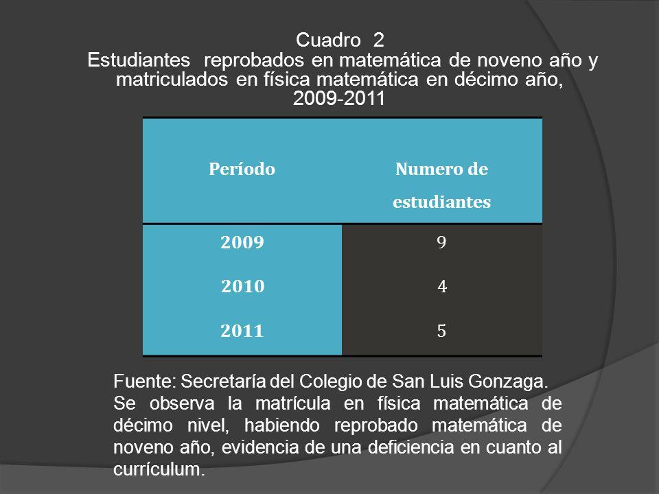 Cuadro 2 Estudiantes reprobados en matemática de noveno año y matriculados en física matemática en décimo año, 2009-2011 Fuente: Secretaría del Colegio de San Luis Gonzaga.