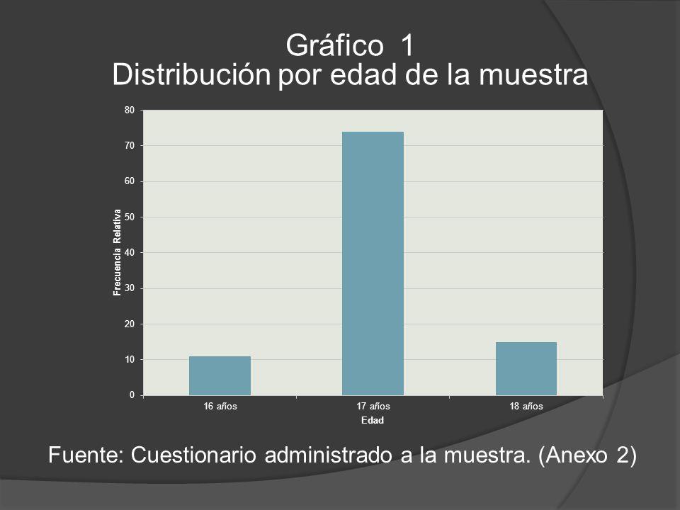 Gráfico 1 Distribución por edad de la muestra Fuente: Cuestionario administrado a la muestra.