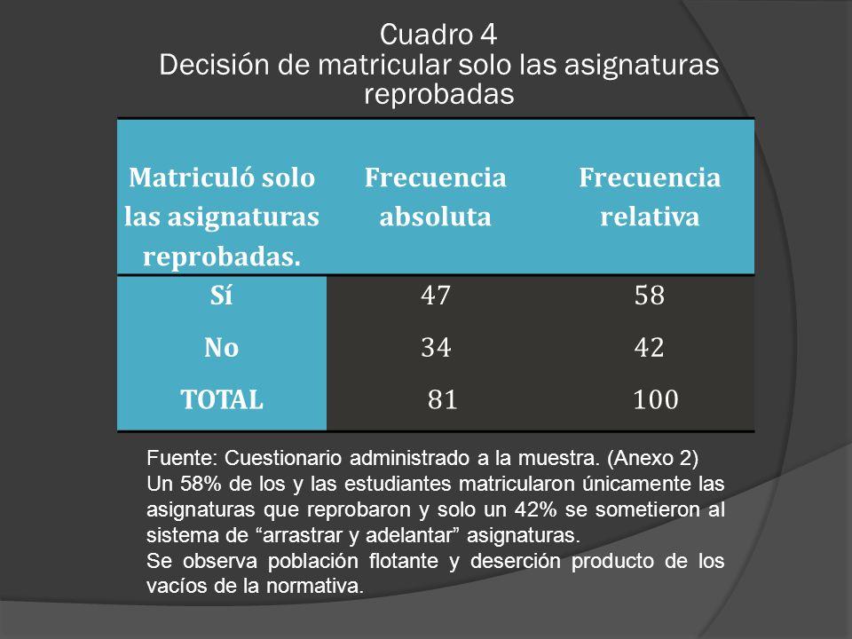 Cuadro 4 Decisión de matricular solo las asignaturas reprobadas Fuente: Cuestionario administrado a la muestra.