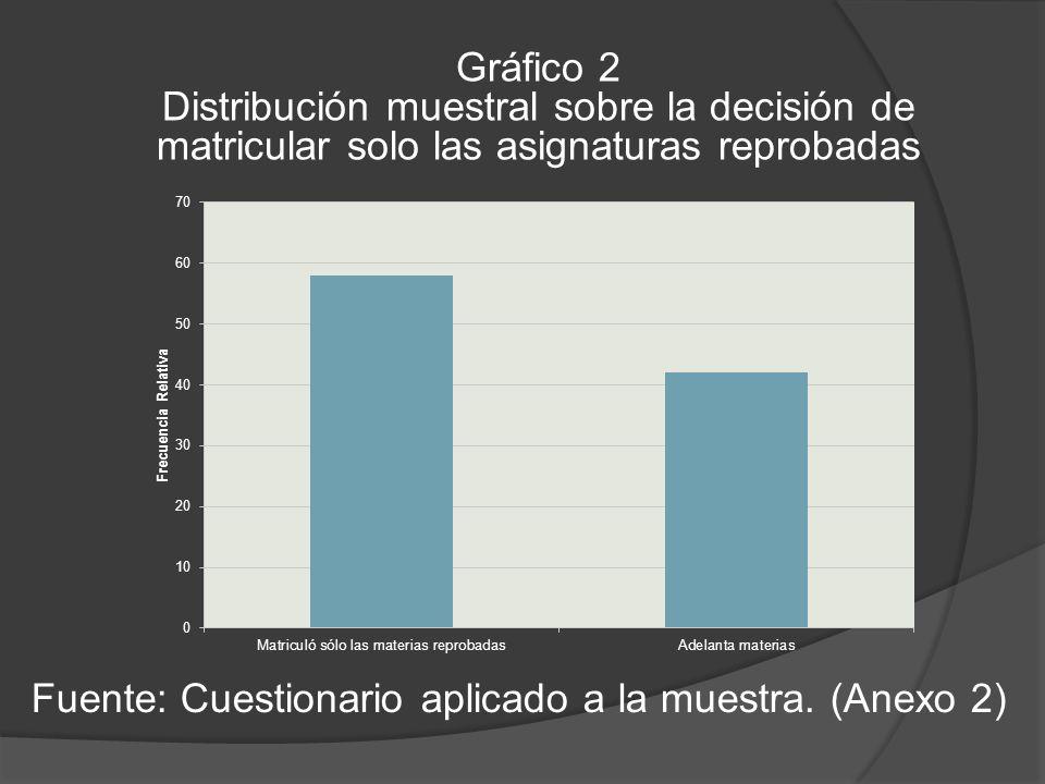 Gráfico 2 Distribución muestral sobre la decisión de matricular solo las asignaturas reprobadas Fuente: Cuestionario aplicado a la muestra.