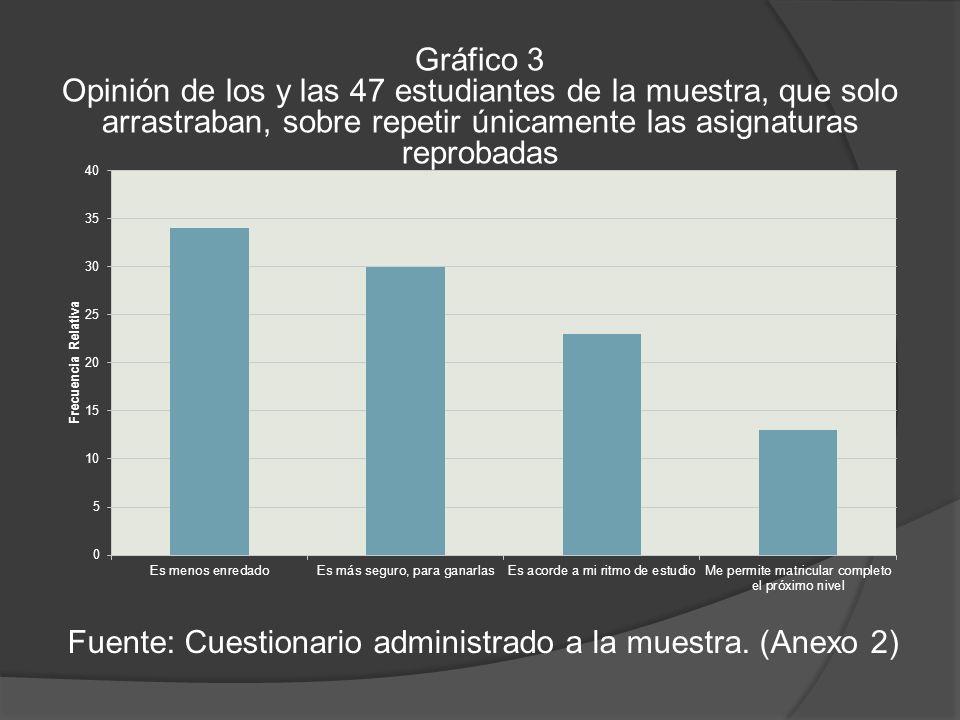 Gráfico 3 Opinión de los y las 47 estudiantes de la muestra, que solo arrastraban, sobre repetir únicamente las asignaturas reprobadas Fuente: Cuestionario administrado a la muestra.