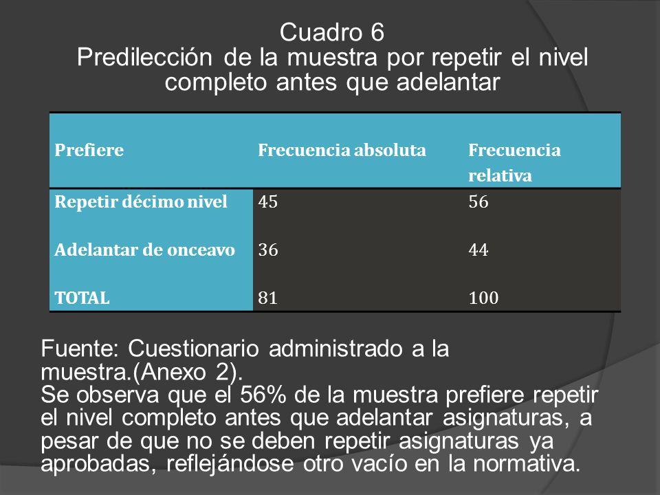 Cuadro 6 Predilección de la muestra por repetir el nivel completo antes que adelantar Fuente: Cuestionario administrado a la muestra.(Anexo 2).