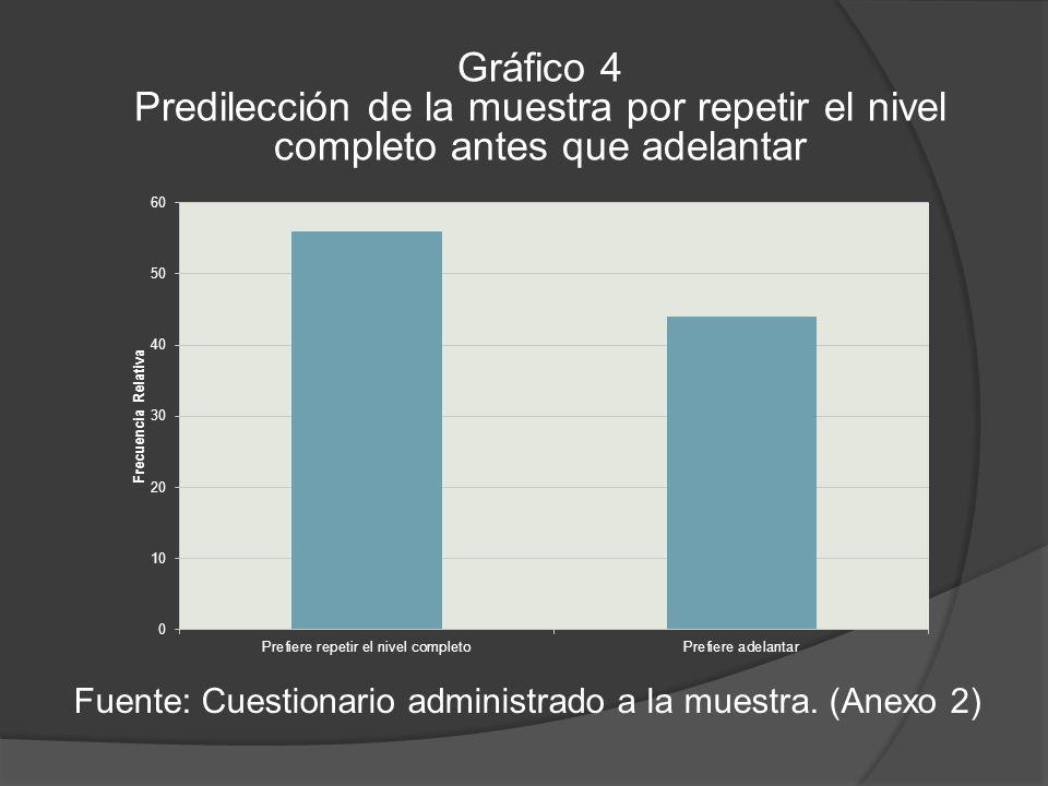 Gráfico 4 Predilección de la muestra por repetir el nivel completo antes que adelantar Fuente: Cuestionario administrado a la muestra.