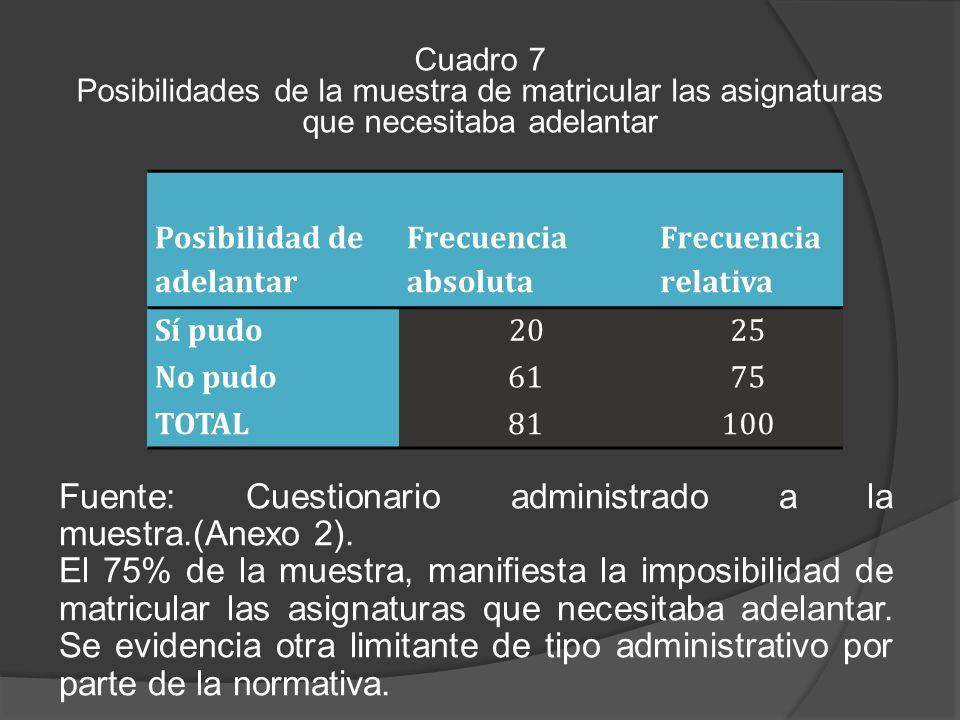 Cuadro 7 Posibilidades de la muestra de matricular las asignaturas que necesitaba adelantar Fuente: Cuestionario administrado a la muestra.(Anexo 2).
