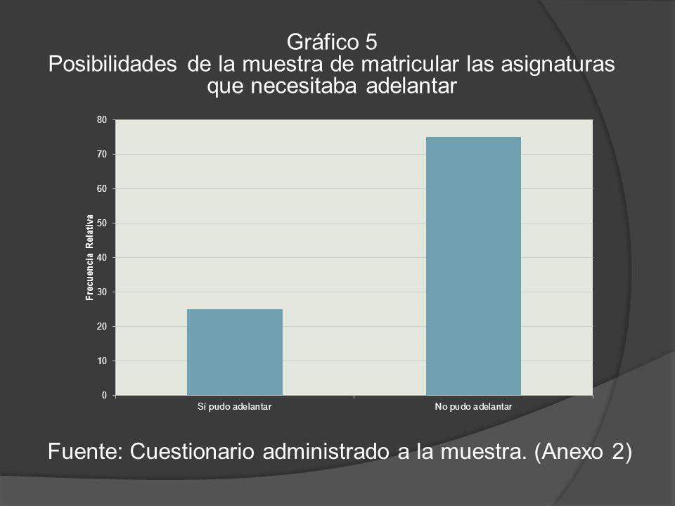 Gráfico 5 Posibilidades de la muestra de matricular las asignaturas que necesitaba adelantar Fuente: Cuestionario administrado a la muestra.