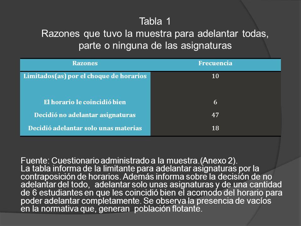 Tabla 1 Razones que tuvo la muestra para adelantar todas, parte o ninguna de las asignaturas Fuente: Cuestionario administrado a la muestra.(Anexo 2).