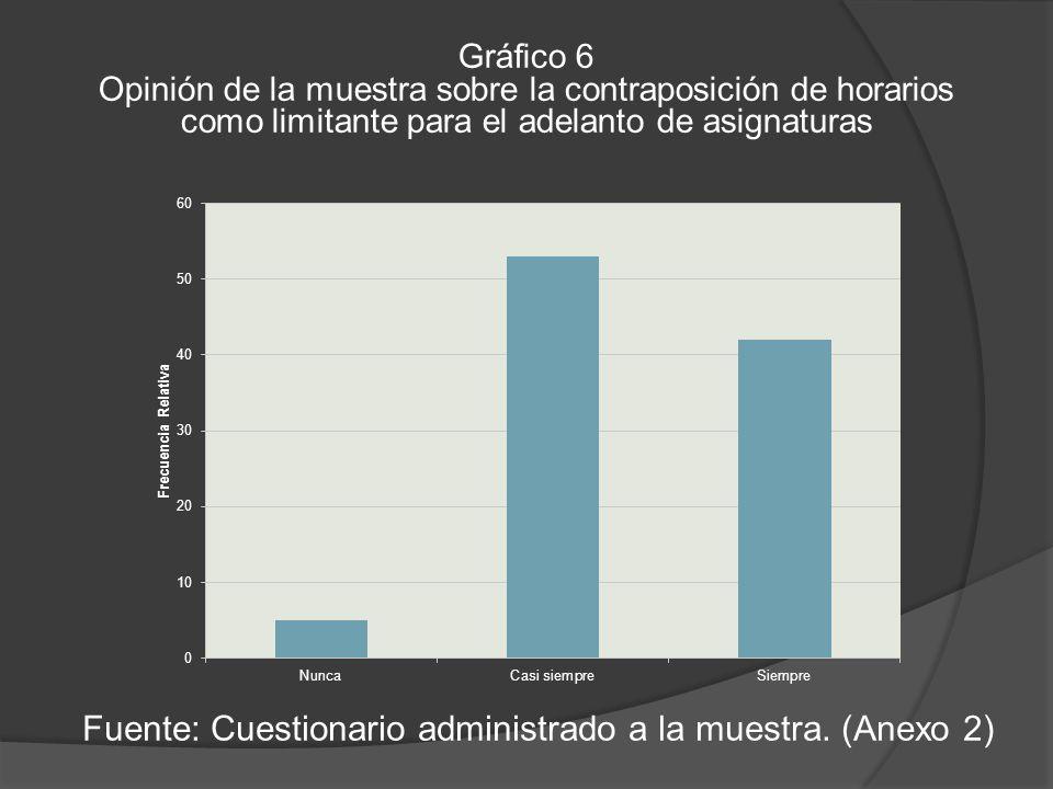 Gráfico 6 Opinión de la muestra sobre la contraposición de horarios como limitante para el adelanto de asignaturas Fuente: Cuestionario administrado a la muestra.