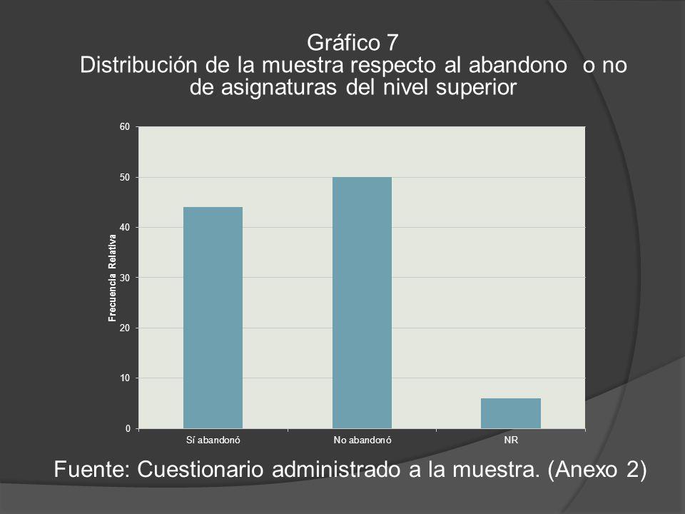Gráfico 7 Distribución de la muestra respecto al abandono o no de asignaturas del nivel superior Fuente: Cuestionario administrado a la muestra.