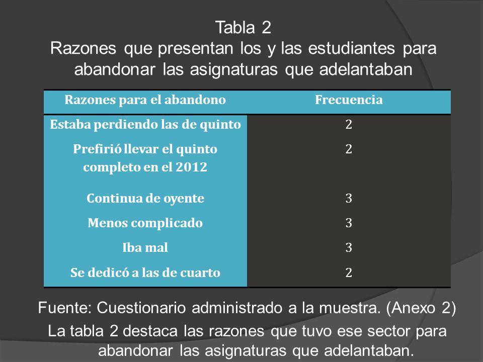 Tabla 2 Razones que presentan los y las estudiantes para abandonar las asignaturas que adelantaban Fuente: Cuestionario administrado a la muestra.