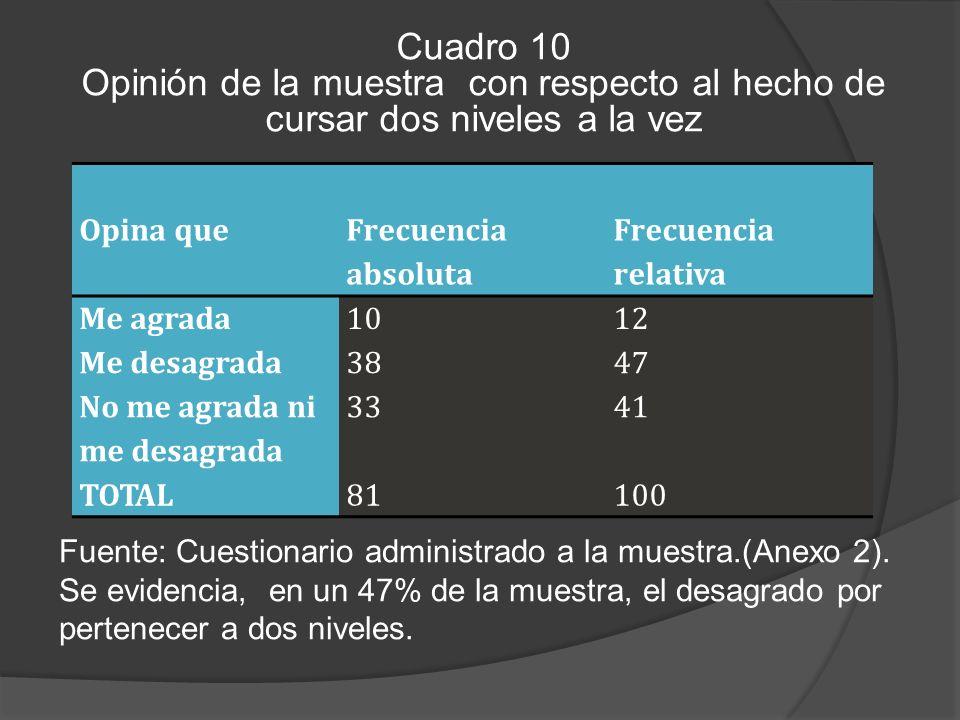 Cuadro 10 Opinión de la muestra con respecto al hecho de cursar dos niveles a la vez Fuente: Cuestionario administrado a la muestra.(Anexo 2).