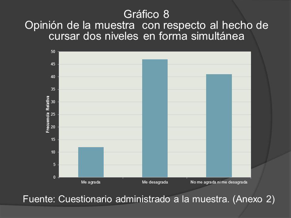 Gráfico 8 Opinión de la muestra con respecto al hecho de cursar dos niveles en forma simultánea Fuente: Cuestionario administrado a la muestra.