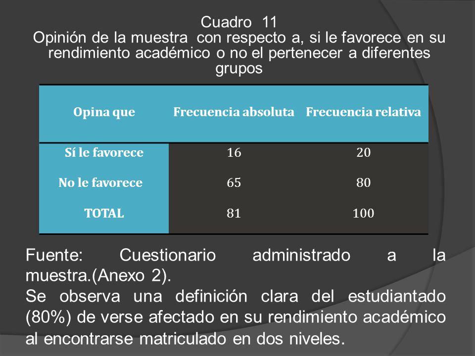 Cuadro 11 Opinión de la muestra con respecto a, si le favorece en su rendimiento académico o no el pertenecer a diferentes grupos Fuente: Cuestionario administrado a la muestra.(Anexo 2).