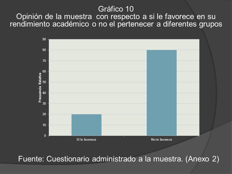 Gráfico 10 Opinión de la muestra con respecto a si le favorece en su rendimiento académico o no el pertenecer a diferentes grupos Fuente: Cuestionario administrado a la muestra.