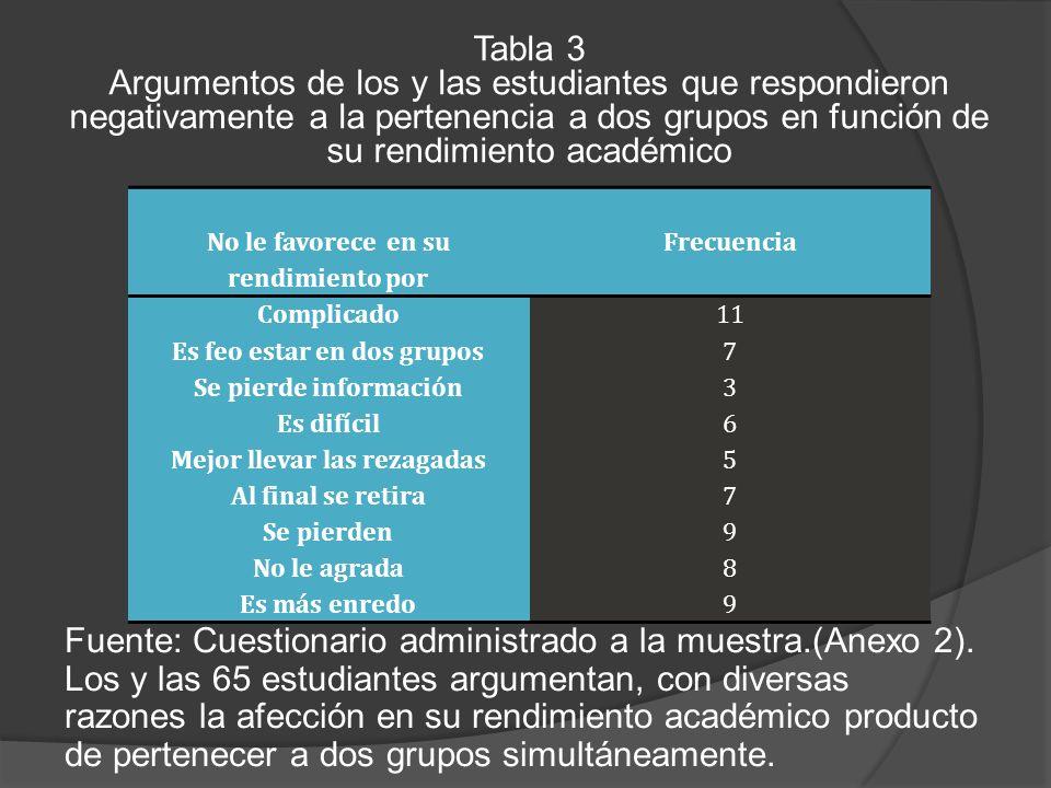 Tabla 3 Argumentos de los y las estudiantes que respondieron negativamente a la pertenencia a dos grupos en función de su rendimiento académico Fuente: Cuestionario administrado a la muestra.(Anexo 2).