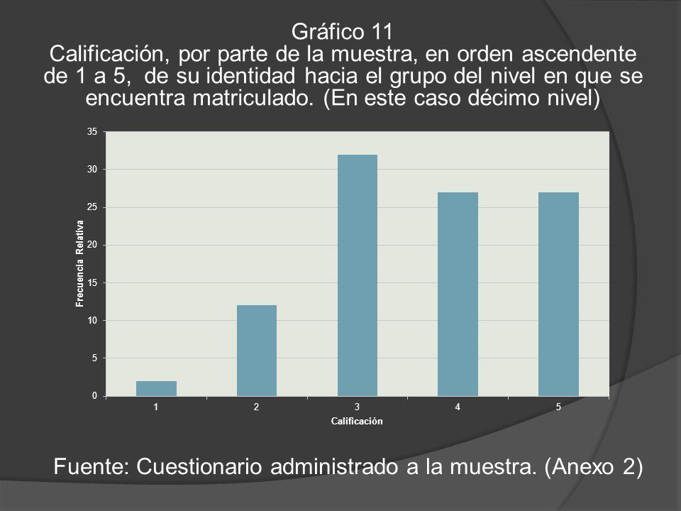 Gráfico 11 Calificación, por parte de la muestra, en orden ascendente de 1 a 5, de su identidad hacia el grupo del nivel en que se encuentra matriculado.