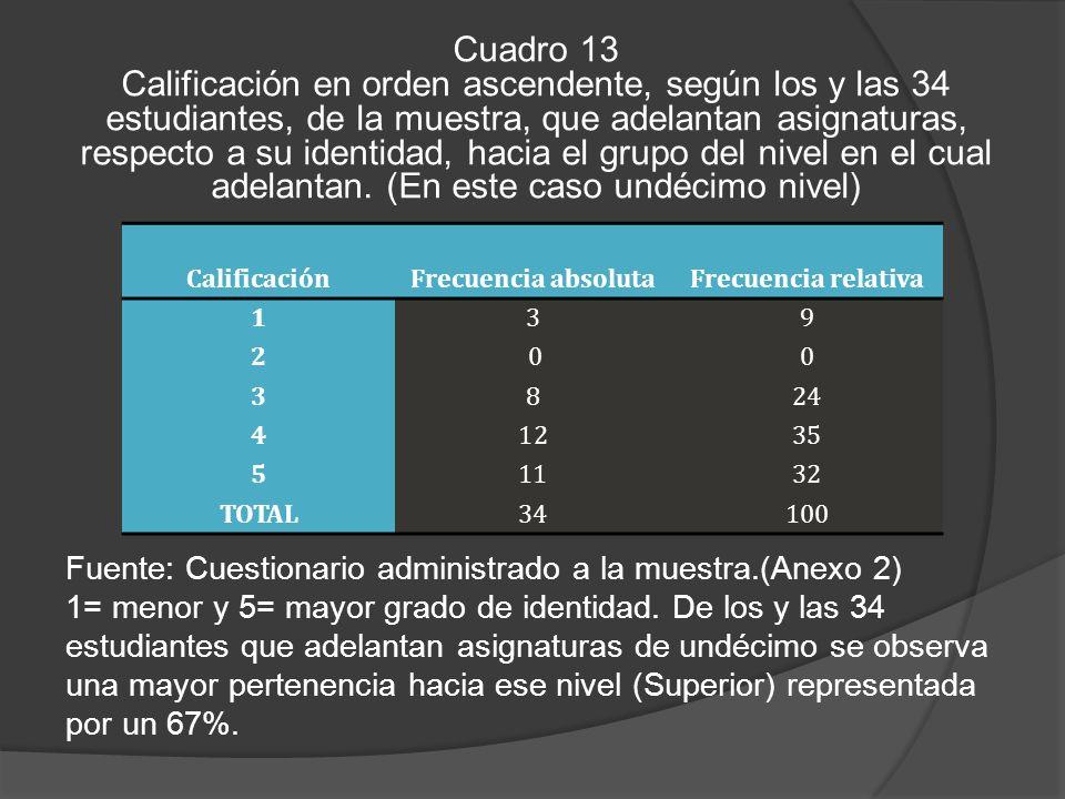 Cuadro 13 Calificación en orden ascendente, según los y las 34 estudiantes, de la muestra, que adelantan asignaturas, respecto a su identidad, hacia el grupo del nivel en el cual adelantan.