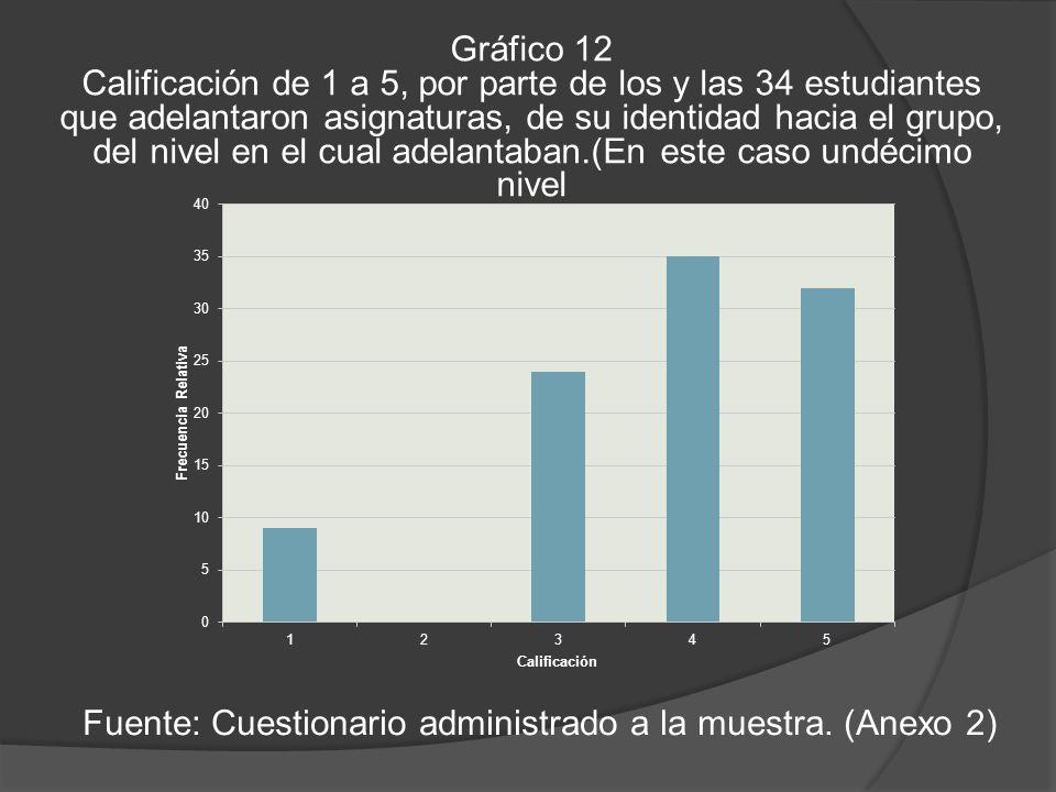 Gráfico 12 Calificación de 1 a 5, por parte de los y las 34 estudiantes que adelantaron asignaturas, de su identidad hacia el grupo, del nivel en el cual adelantaban.(En este caso undécimo nivel Fuente: Cuestionario administrado a la muestra.