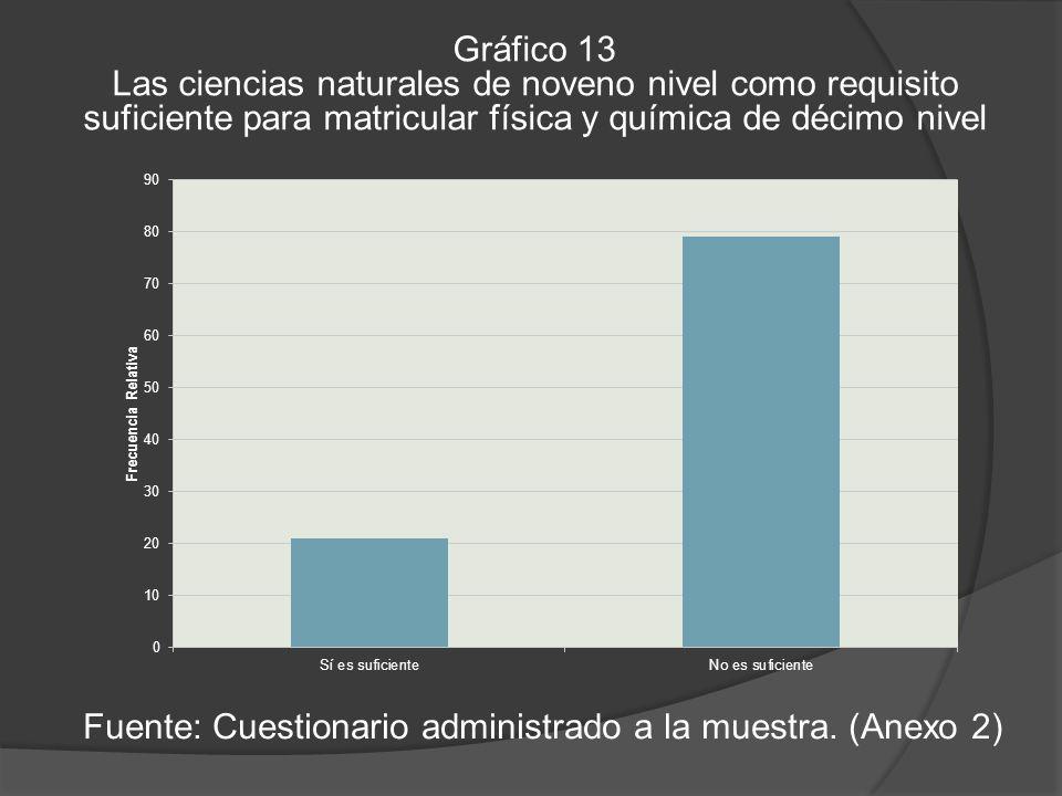 Gráfico 13 Las ciencias naturales de noveno nivel como requisito suficiente para matricular física y química de décimo nivel Fuente: Cuestionario administrado a la muestra.