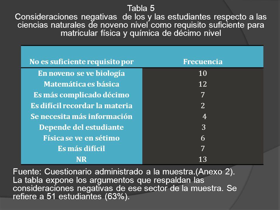 Tabla 5 Consideraciones negativas de los y las estudiantes respecto a las ciencias naturales de noveno nivel como requisito suficiente para matricular física y química de décimo nivel Fuente: Cuestionario administrado a la muestra.(Anexo 2).