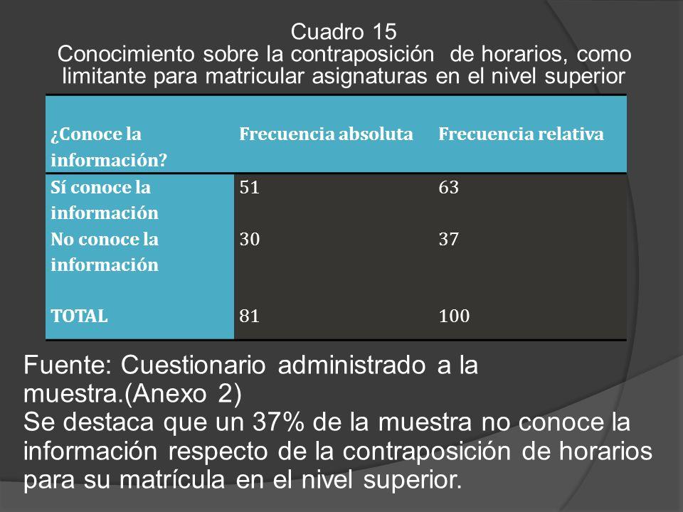 Cuadro 15 Conocimiento sobre la contraposición de horarios, como limitante para matricular asignaturas en el nivel superior Fuente: Cuestionario administrado a la muestra.(Anexo 2) Se destaca que un 37% de la muestra no conoce la información respecto de la contraposición de horarios para su matrícula en el nivel superior.