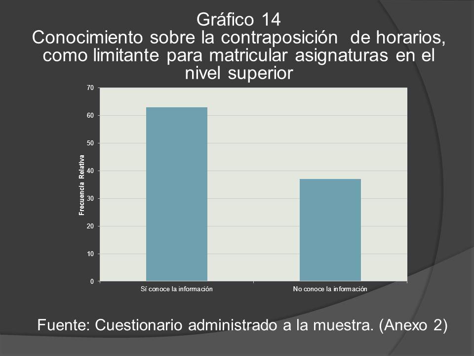 Gráfico 14 Conocimiento sobre la contraposición de horarios, como limitante para matricular asignaturas en el nivel superior Fuente: Cuestionario administrado a la muestra.