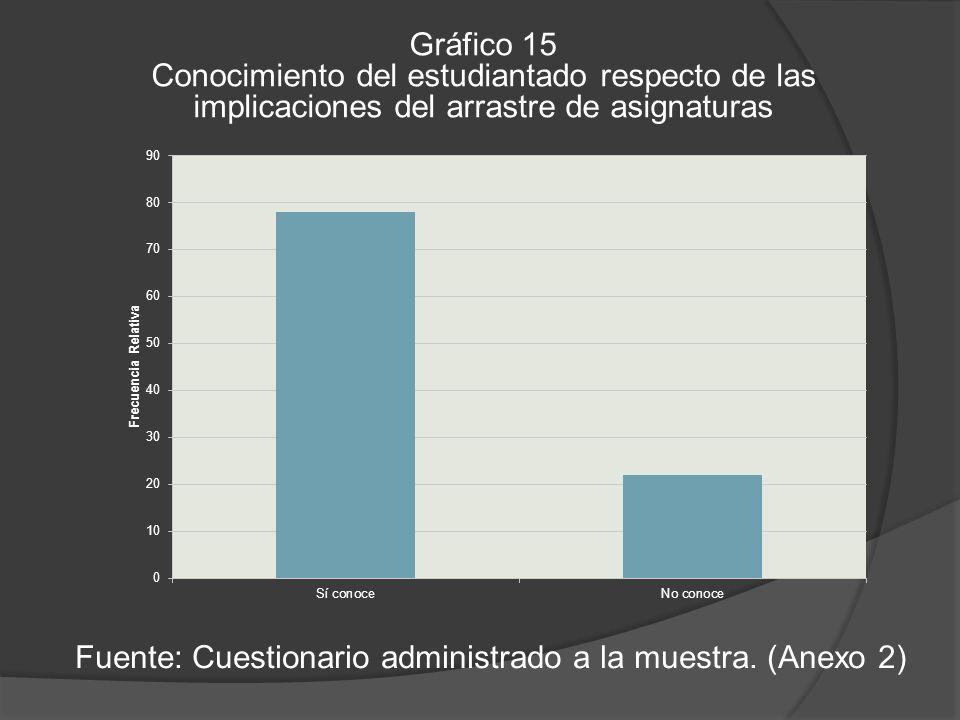 Gráfico 15 Conocimiento del estudiantado respecto de las implicaciones del arrastre de asignaturas Fuente: Cuestionario administrado a la muestra.