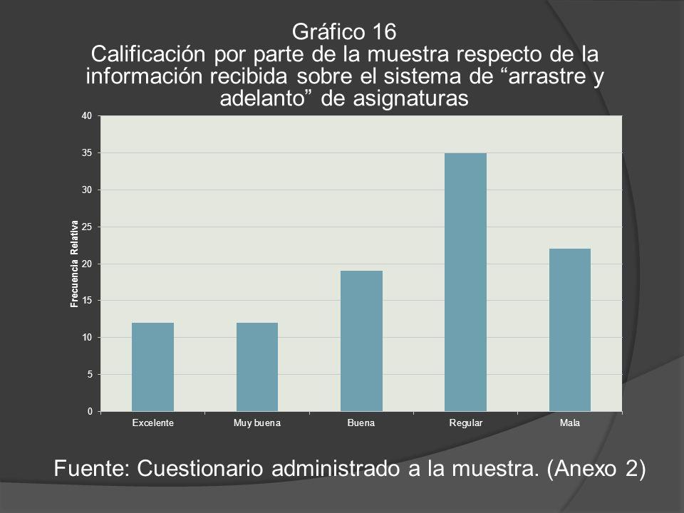 Gráfico 16 Calificación por parte de la muestra respecto de la información recibida sobre el sistema de arrastre y adelanto de asignaturas Fuente: Cuestionario administrado a la muestra.