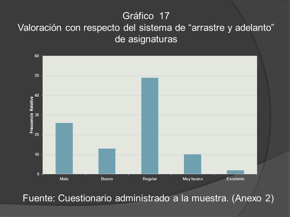 Gráfico 17 Valoración con respecto del sistema de arrastre y adelanto de asignaturas Fuente: Cuestionario administrado a la muestra.