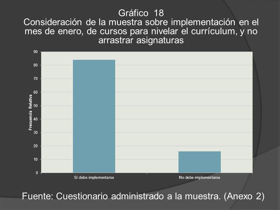Gráfico 18 Consideración de la muestra sobre implementación en el mes de enero, de cursos para nivelar el currículum, y no arrastrar asignaturas Fuente: Cuestionario administrado a la muestra.