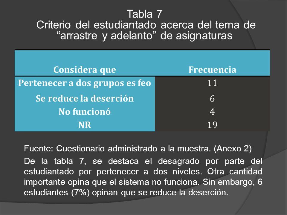 Tabla 7 Criterio del estudiantado acerca del tema de arrastre y adelanto de asignaturas Considera queFrecuencia Pertenecer a dos grupos es feo11 Se reduce la deserción6 No funcionó4 NR19 Fuente: Cuestionario administrado a la muestra.
